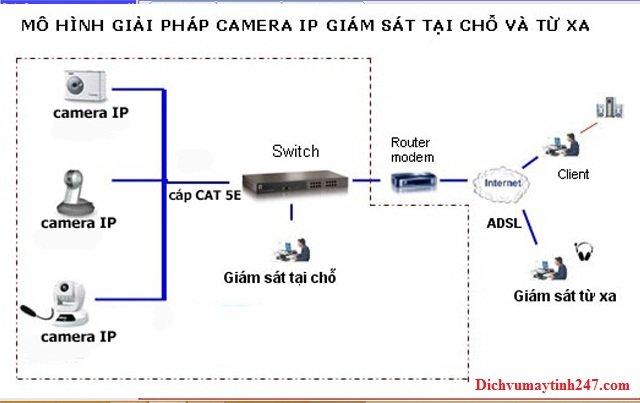 Mô hình camera giám sát từ xa cho hệ thống điện nhẹ